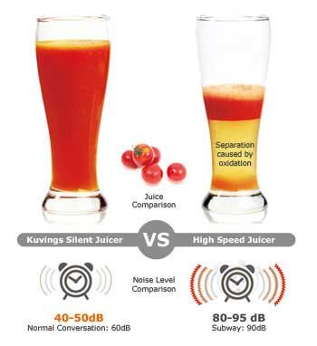 Kuvings Silent Juicer vs High Speed Juicer